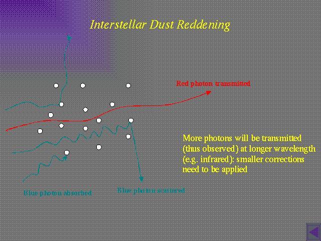 Interstellar Dust Reddening
